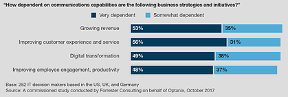 Communications Capabilities for Business Strategy from Forrester Study