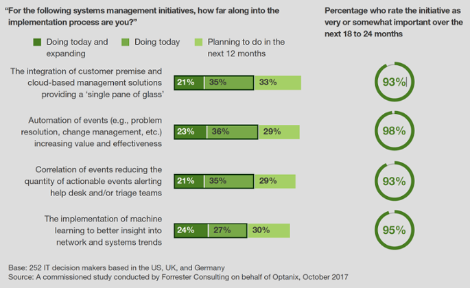 System managegment initiatives implementation process Forrester Study